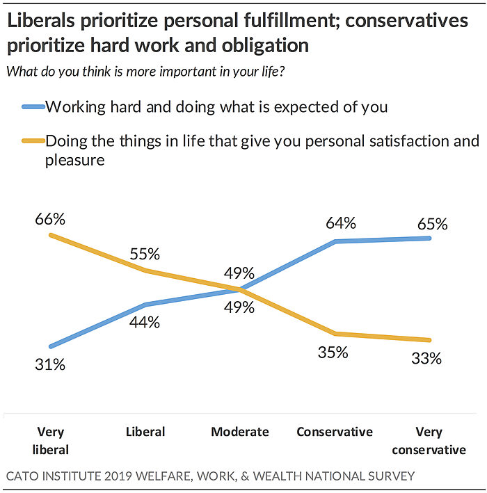 Liberals prioritize personal fulfillment; conservatives prioritize hard work and obligation