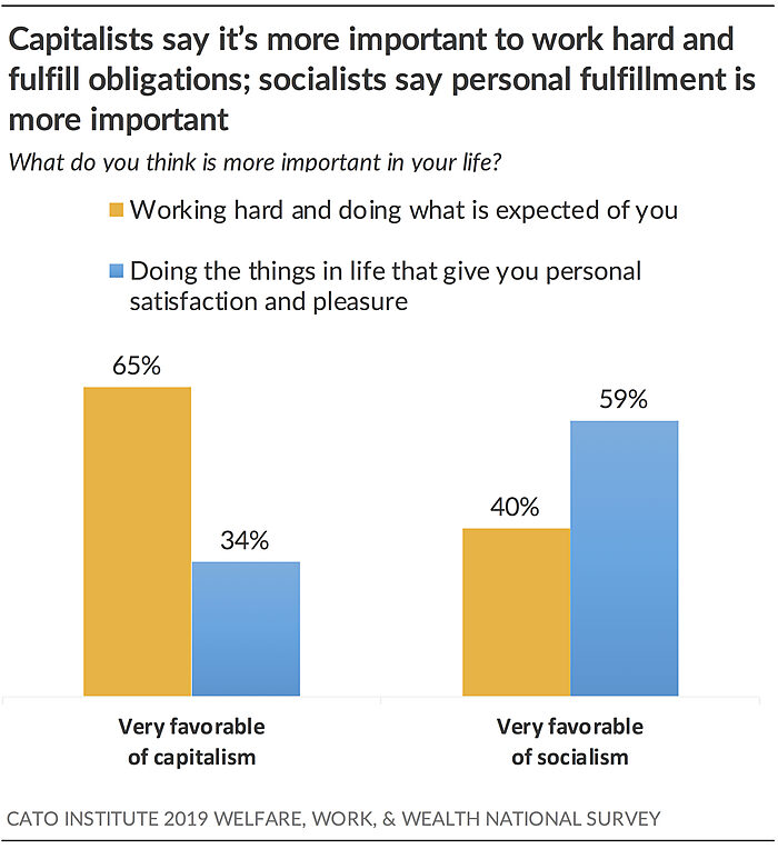 Capitalists say its more important to work hard and fulfill obligations; socialists say personal fulfillment is more important