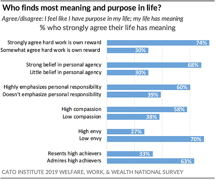 Who finds most meaning and purpose in life?