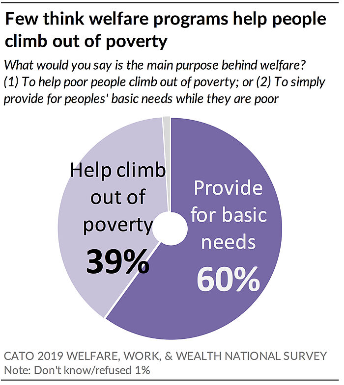 Few think welfare programs help people climb out of poverty