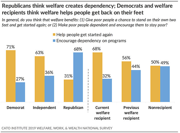 Republicans think welfare creates dependency; Democrats think it helps people get back on their feet