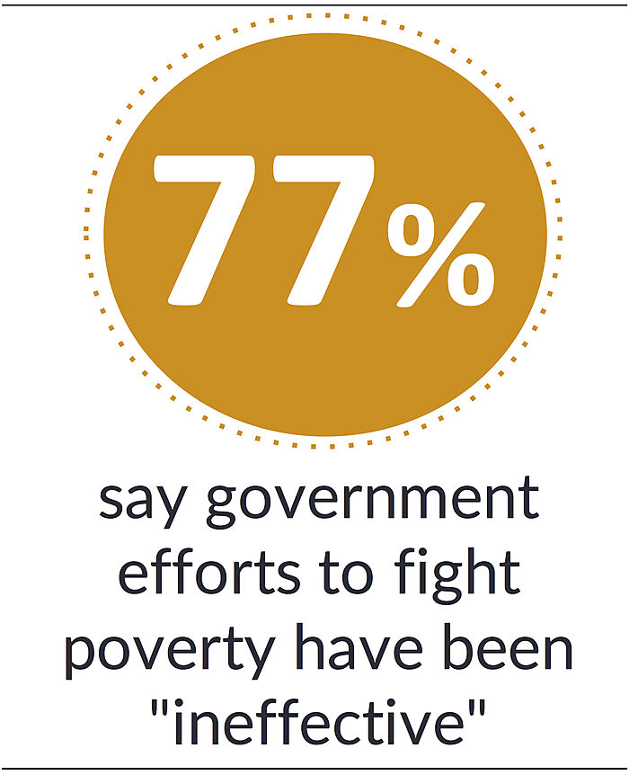 77% say government efforts to fight poverty have been ineffective