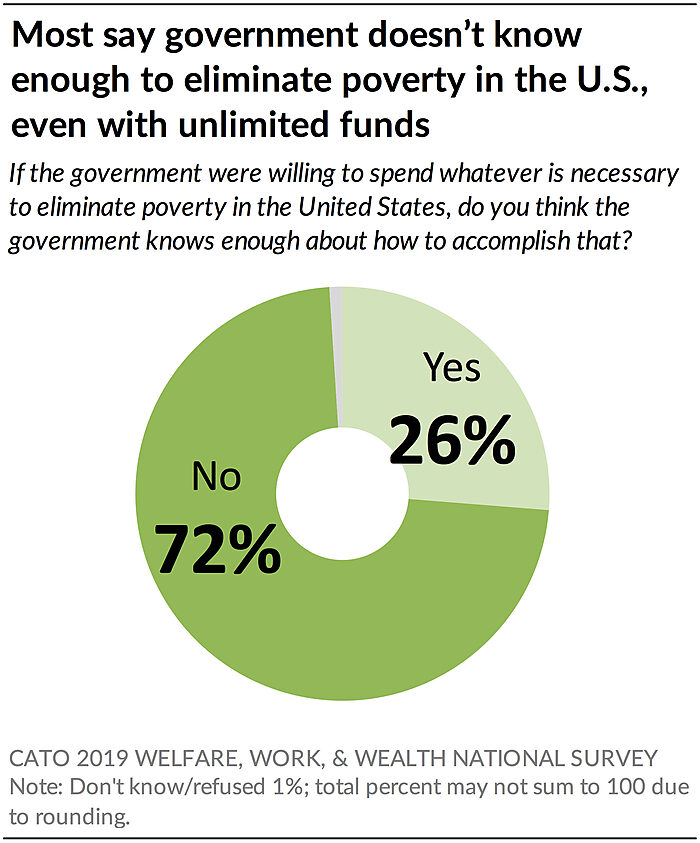 Most say government doesn't know enough to eliminate poverty in US even with unlimited funds