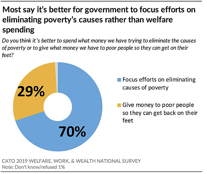 Most say it's better for gov't to focus efforts on eliminating poverty's root causes