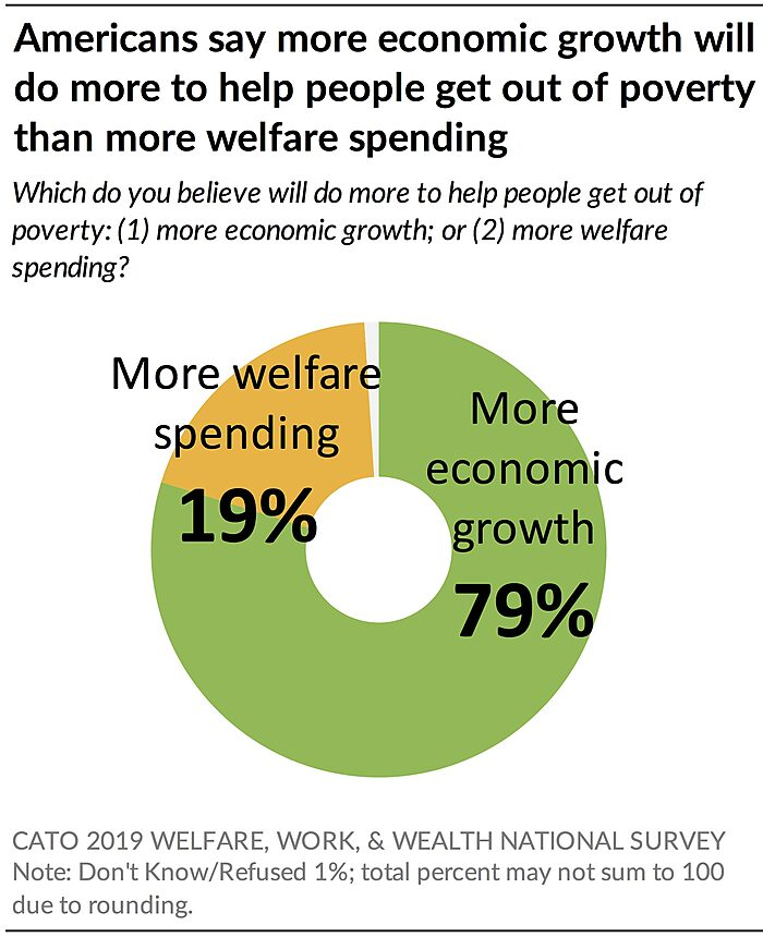 Americans say economic growth will do more to help than welfare spending