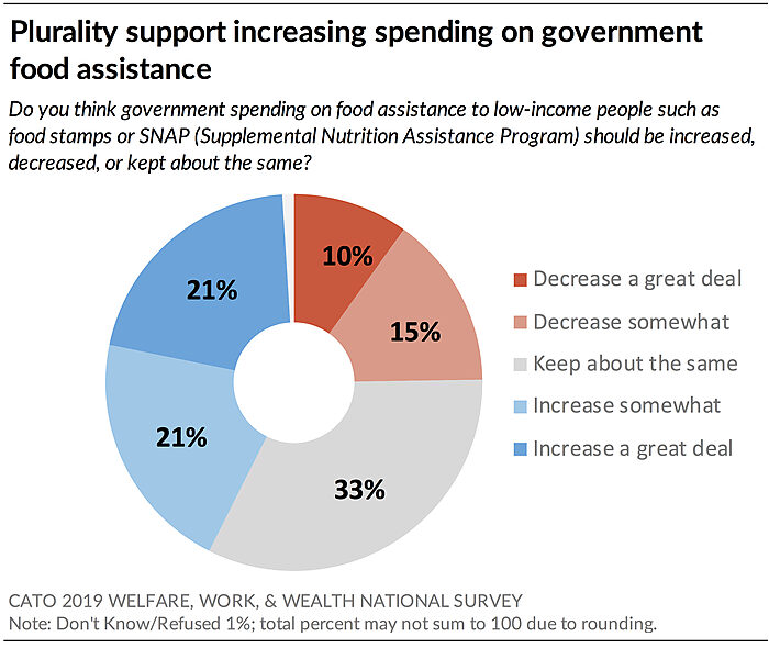 Plurality support increasing spending on government food assistance