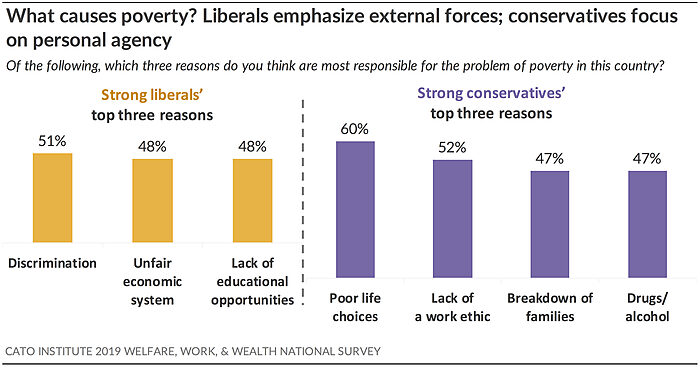 What causes poverty? Liberals emphasize external forces; conservatives focus on personal agency