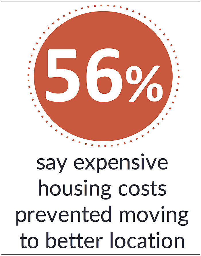 Most say expensive housing costs prevented them from moving to a better location