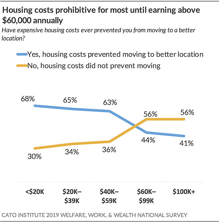 Housing costs prohibitive for most until earning above $60,000 annually