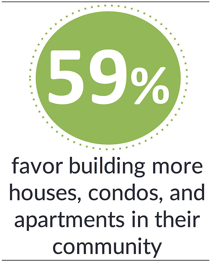 Most Americans Favor Building More Housing in their Neighborhoods