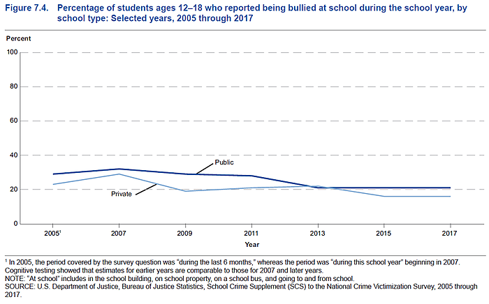 Students in private schools are less likely to be bullied than in public schools