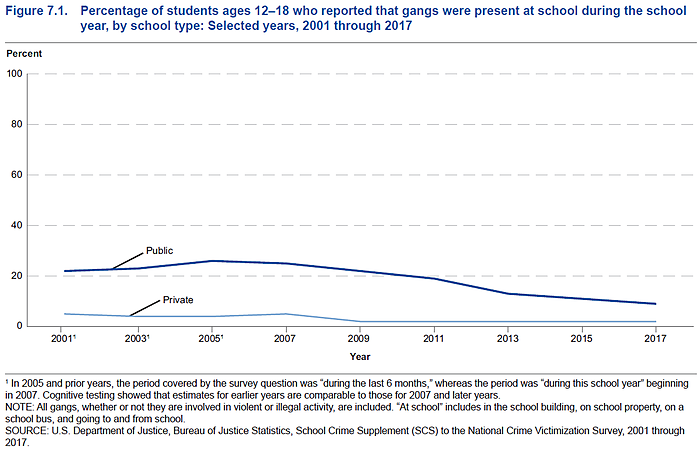 Private schools see much less gang activity than public