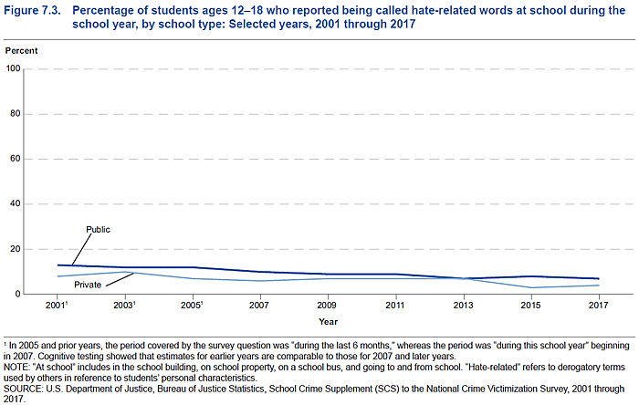Students in private schools are less likely to be called hate-related words