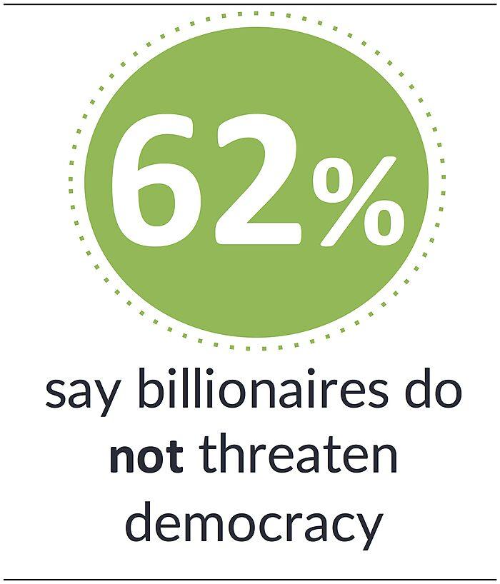  62% say billionaires do not threaten democracy