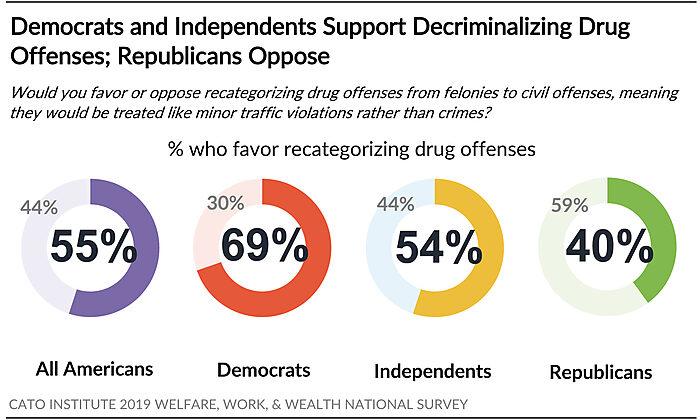 Democrats and Independents Support Decriminalizing Drug Offenses; Republicans Oppose