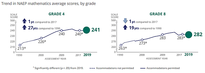 2019 NAEP math scores