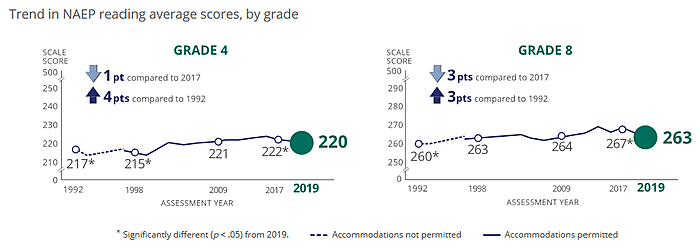 2019 NAEP reading scores