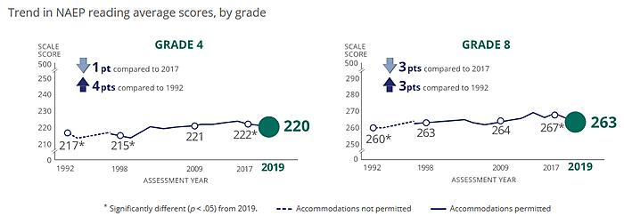 2019 NAEP reading scores