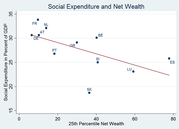 Welfare State Causes Wealth Inequality-Euro Experience - Cato @ Liberty