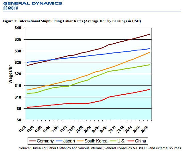 International Shipbuilding Labor Rates