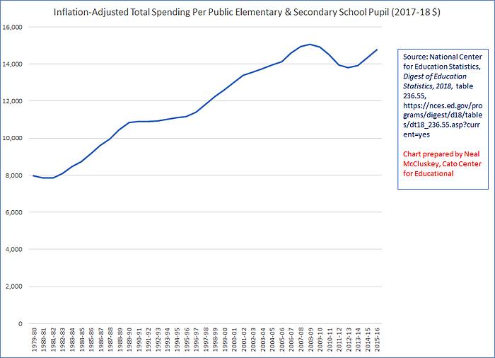 K-12 spending since 1979-80, inflation-adjusted