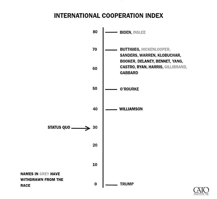 International Cooperation Index