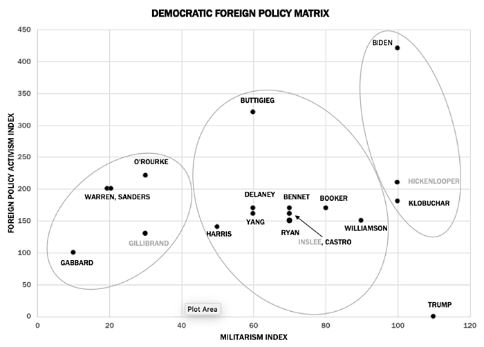 Foreign Policy Matrix