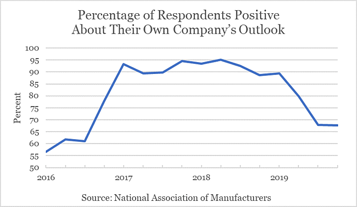 This figure shows the results of a NAM survey with the percent of respondents expressing a positive outlook each quarter from 2016-2019