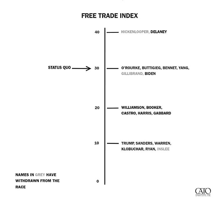 Free Trade Index