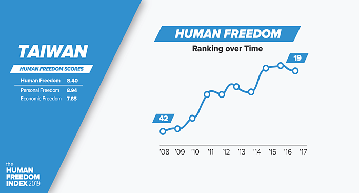 Taiwan Human Freedom Scores