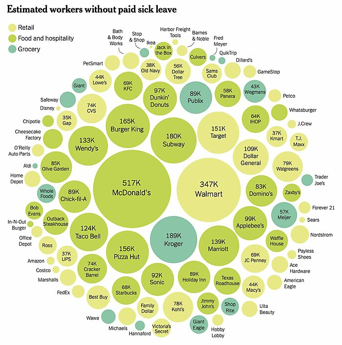 Major employers without paid sick leave