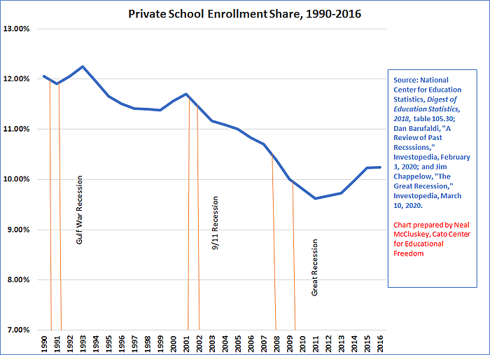 Private school enrollment share 1990-2016