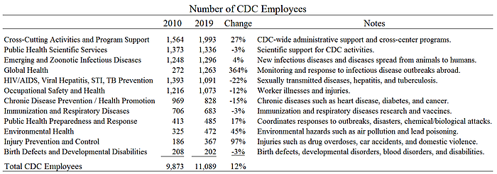 Number of CDC employees table