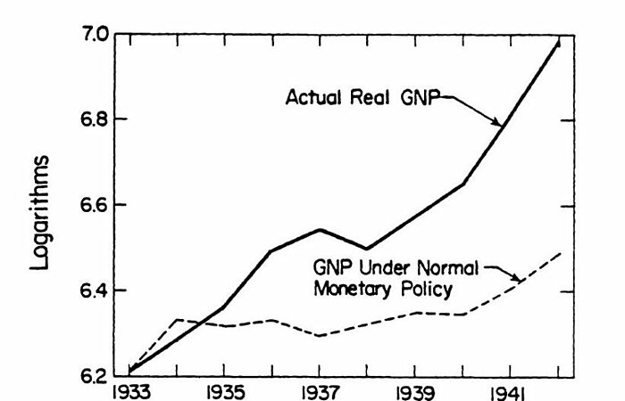 United States Real GNP and Predicted GNP, 1933-1942