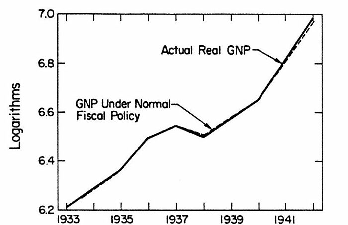 The Contribution of New Deal Fiscal Policy to the Post-1933 Recovery