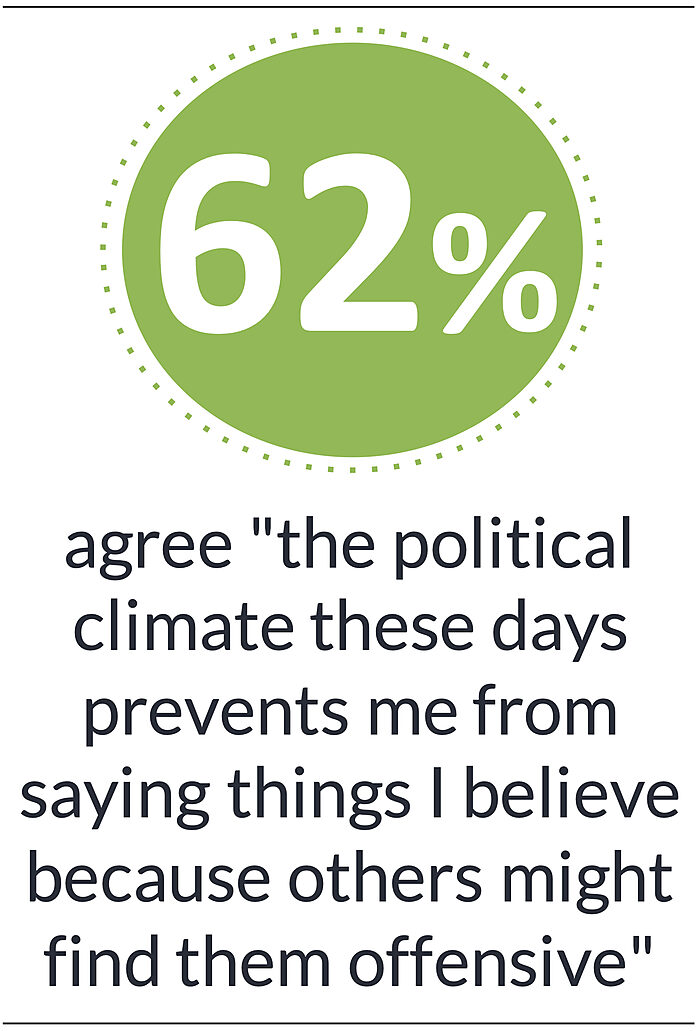 "62% agree ""the political climate these days prevents me from saying things I believe because others might find them offensive"""