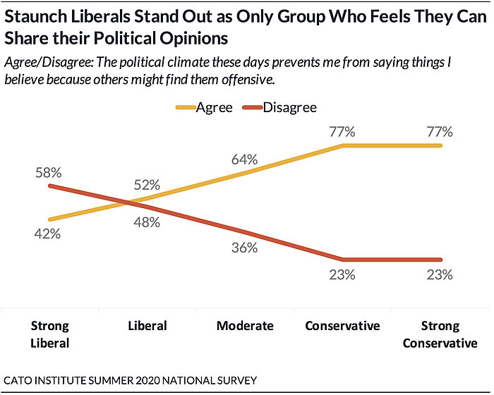 Staunch Liberals Stand Out as Only Group Who Feels They Can Share their Political Opinions