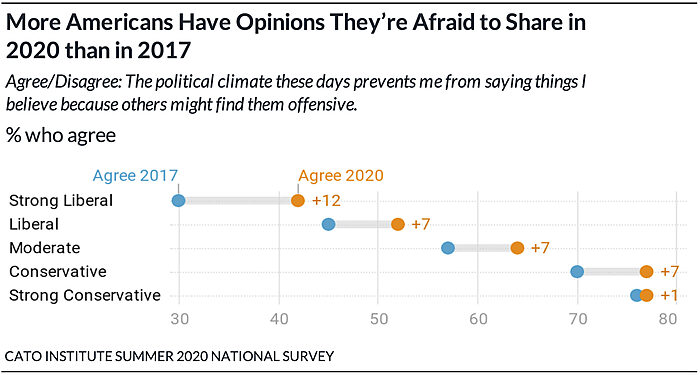More Americans Have Opinions They're Afraid to Share in 2020 than in 2017
