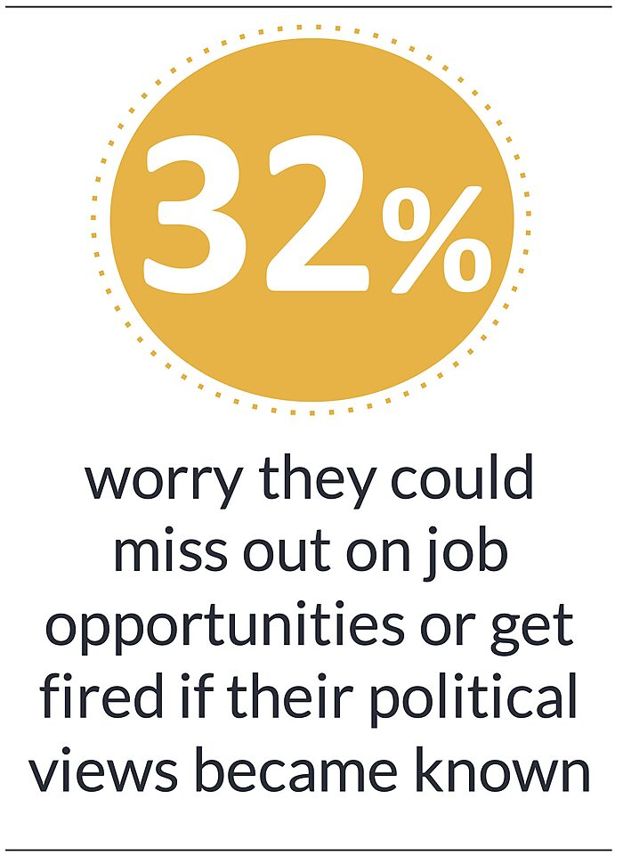 32% worry they could  miss out on job opportunities or get fired if their political views became known