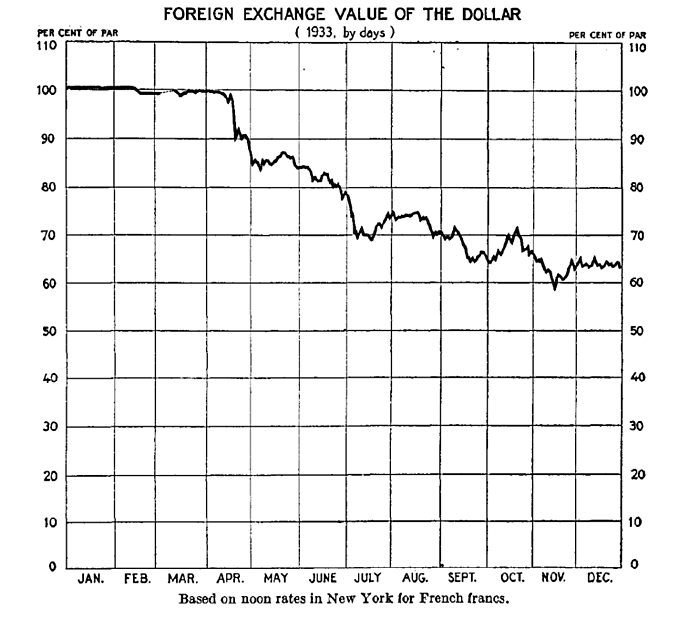 Foreign Exchange Value of the Dollar 1933