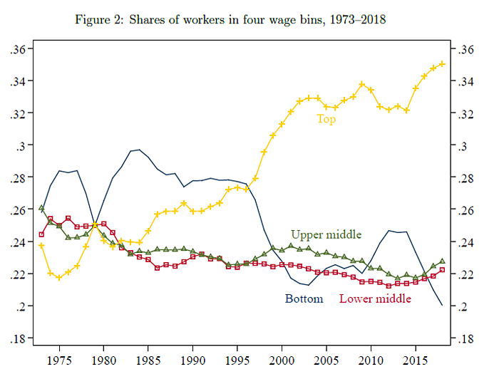 American wage trends over time