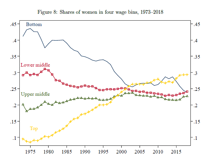 Female wage trends over time