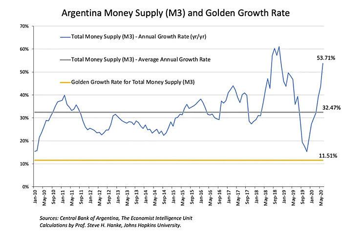 Evolución de la oferta de dinero en Argentina