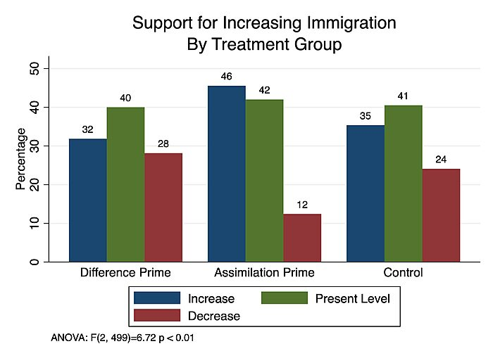 Support for increasing immigration by treatment group
