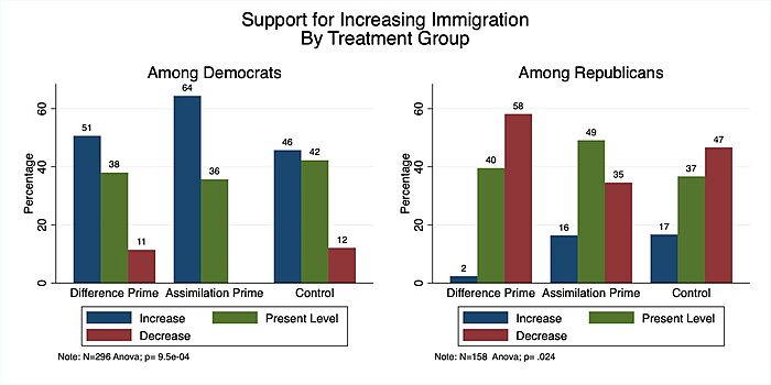 Support for increasing immigration by treatment group, by partisanship