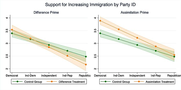 Support for increasing immigration by party ID