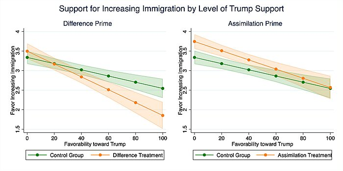Support for increasing immigration by Trump favorability