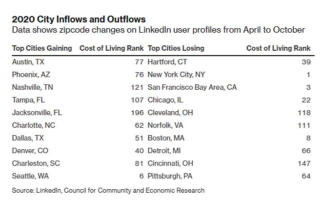 City inflows 2020