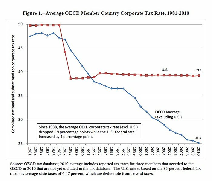 Media Name: Figure1%20Average%20OECD%20Corporate%20Tax%20Rate.jpg
