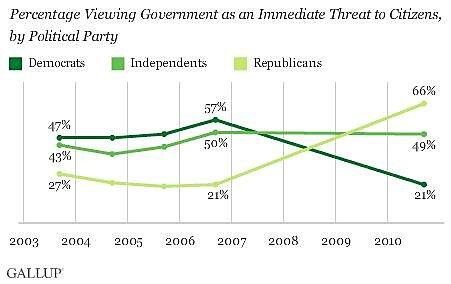 Media Name: polling-data-govt-threat.jpg